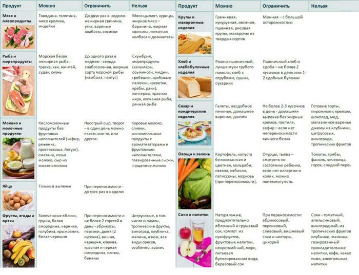 Таблица полезных продуктов ля кормящей мамы