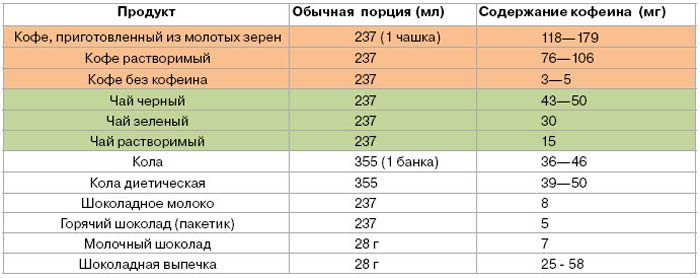 Таблица: содержание кофеина