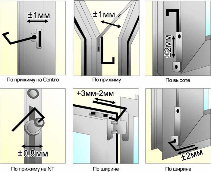 Схема: регулировка пластикового окна