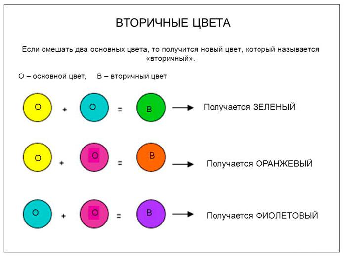 Таблица смешивания цветов
