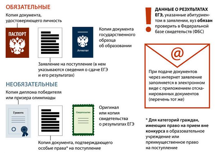 Основные документы для поступления одинаковы во всех ВУЗах