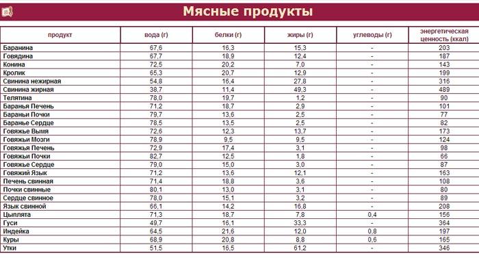Таблица содержания белка в мясных продуктах