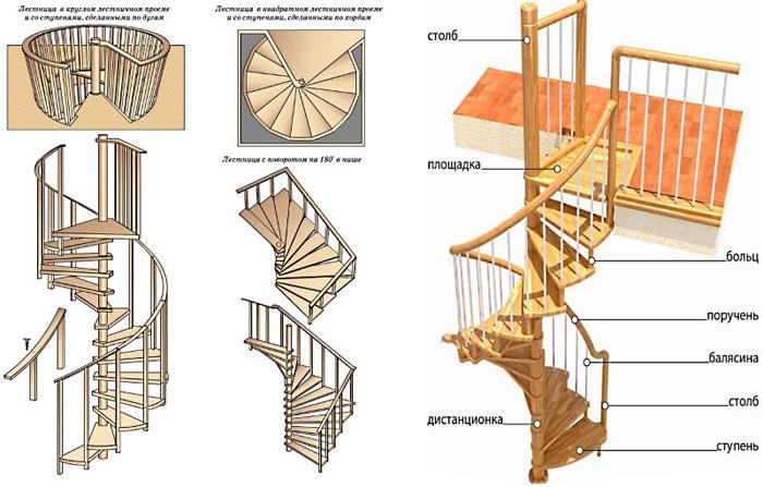 Схема: винтовая лестница