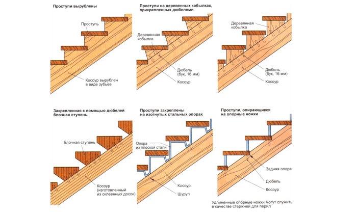 Схема: прямая лестница