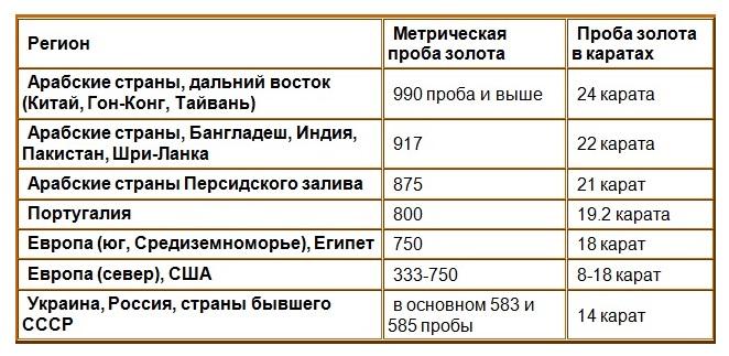 Таблица соотношения каратов к пробе золота