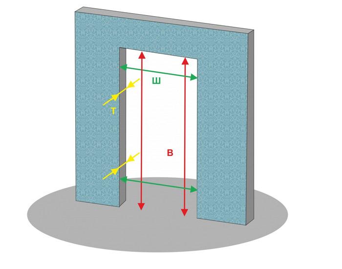 Определение размеров проема двери