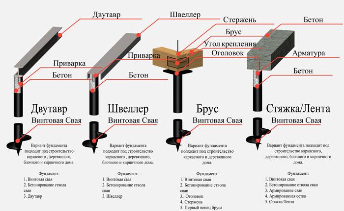 Особенности монтажа свайно-винтового фундамента