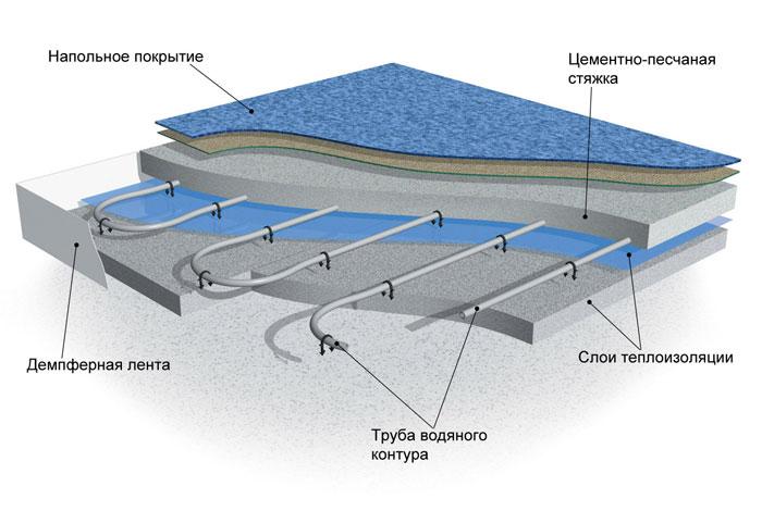 Схема: бетонная укладка водяного пола